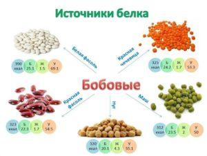 Бобовые продукты