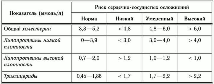 Показатель ЛПНП и ЛПОНП