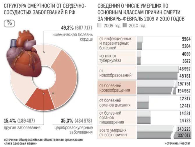 Статистика смертности от атеросклероза