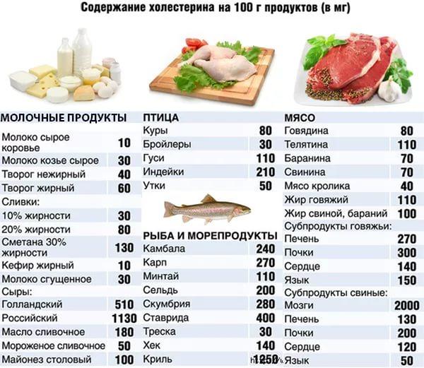 Баранина и холестерин