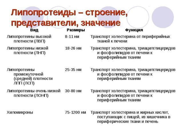 Классификация липопротеидов