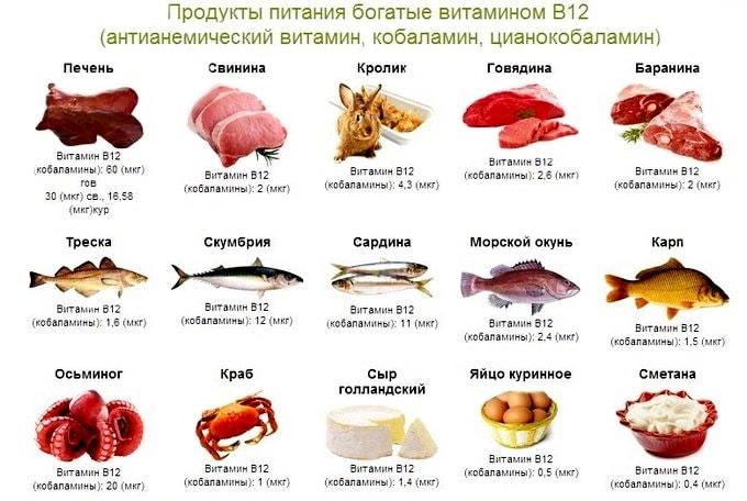 Витамины в баранине