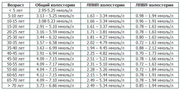 Показатели холестерина в крови