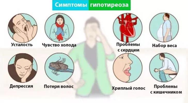 Гипотиреоз (нарушения в работе щитовидной железы