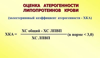 Коэффициент атерогенности
