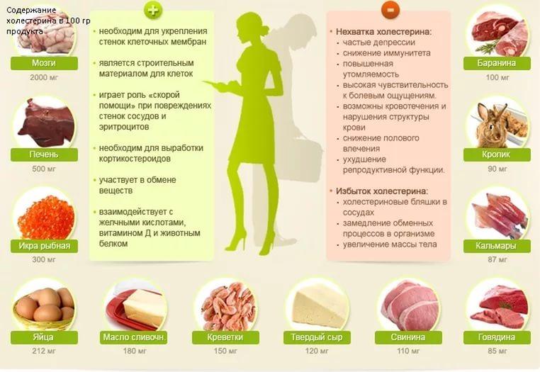 Питание для понижения холестерина