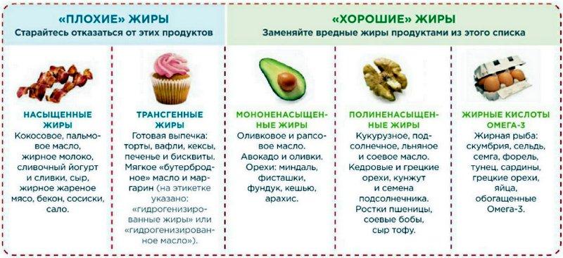 Виды жиров