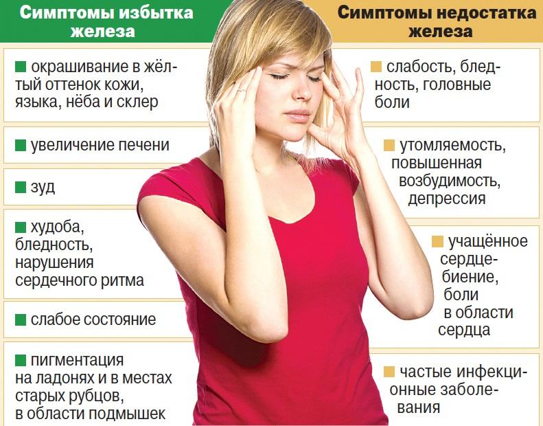 Снижение железа в организме