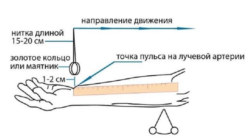 Метод с кольцом и линейкой