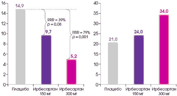 Сартаны в лечении гипертонии