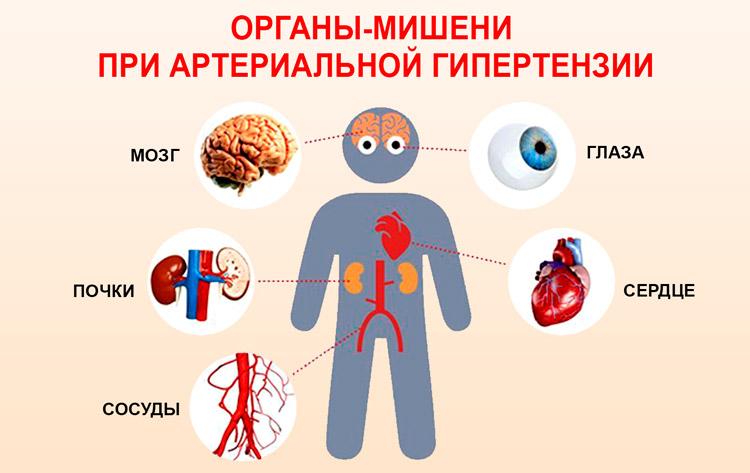 При артериальной гипертензии