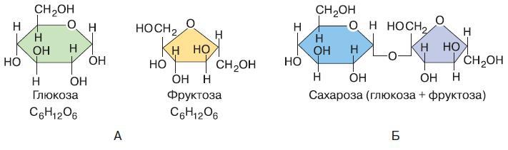 Сахароза, глюкоза, фруктоза