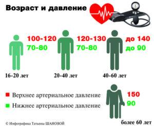 С возрастом норма артериального давления растет